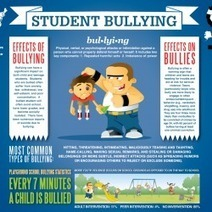 Student Bullying | Visual.ly | Bullying | Scoop.it