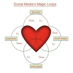 Social Media Marketing's Magic Feedback Loops | Growing the Online Campus | Scoop.it