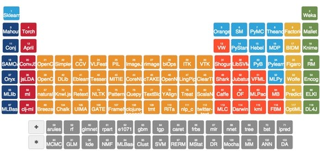 Periodic Table of Machine Learning Libraries | collectibles from scoop.it | Scoop.it