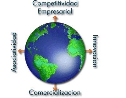 La Competitividad de Michael Porter | Evaluacion educativa | Scoop.it