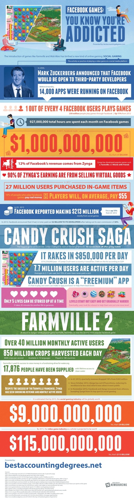 Facebook Games: Are You Addicted? [INFOGRAPHIC] | MarketingHits | Scoop.it