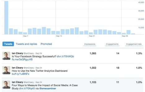 Twitter Analytics Provided Free by Twitter | MarketingHits | Scoop.it