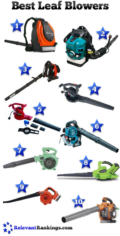 Best Leaf Blowers | Home and Garden | Scoop.it