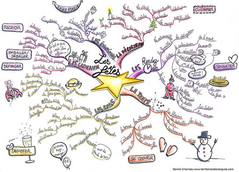 "Mind Map ""les fêtes"" 