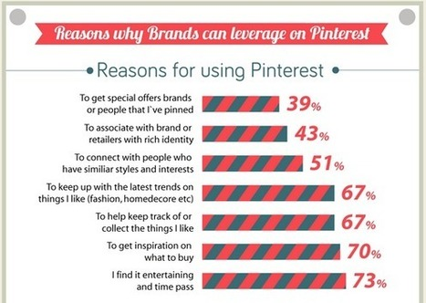 30 Reasons Why Pinterest Rules For Brands In 2014 | Pinterest Stats, Strategies + Tips | Scoop.it