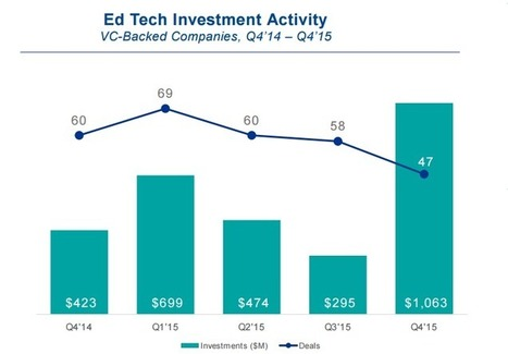 VCs Are Going Wild for Edtech Despite Overall Funding Drop | Great Teachers + Ed Tech = Learning Success! | Scoop.it