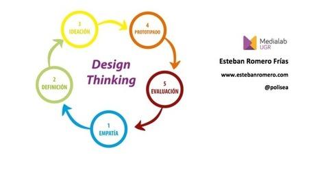 Una introducción al Design Thinking - una metodología práctica | TIC´s: Educación 2.0 | Scoop.it