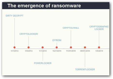 Ransomware : Bitdefender dévoile un outil d'immunisation contre CryptoWall 4.0 | Libertés Numériques | Scoop.it
