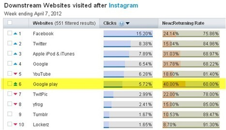 Why Facebook Is Paying $1 Billion For Instagram - AllFacebook | Cloud Central | Scoop.it