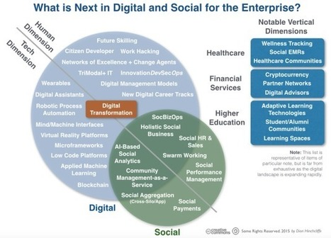 What's Coming Next in Digital and Social in the Enterprise? | Visionario | Scoop.it