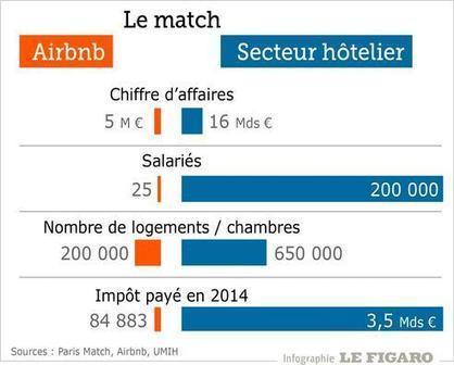 La SNCF stoppe son opération controversée avec Airbnb | Tourisme et Tourisme Numérique | Scoop.it