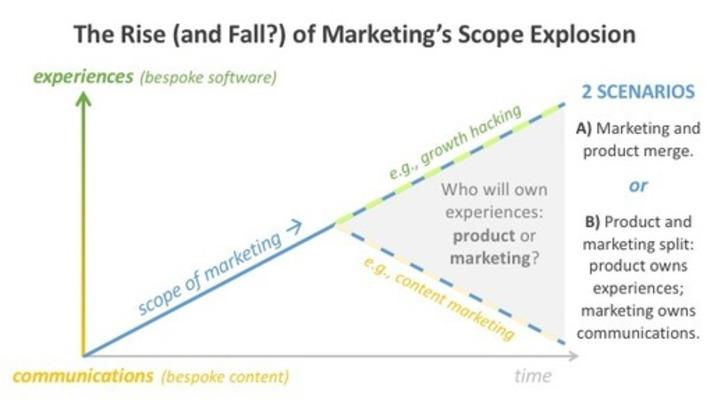 5 Disruptions to Marketing, Part 1: Digital Transformation | FUTURE-PROOF DIGI-TRANSFORM | Scoop.it
