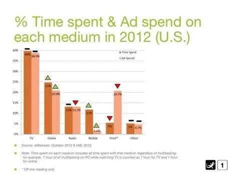 Mobile Marketing Spend Far Behind | Enterprise Mobility | Scoop.it