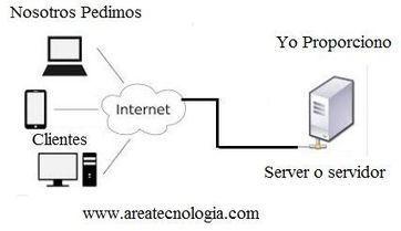 Qué es un Servidor y Tipos de Servidores | tecno4 | Scoop.it