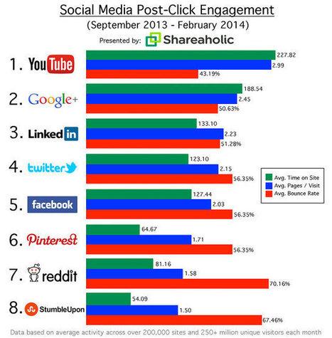 An Introduction Of Social Media Optimization | Social Media Relationship Management | Scoop.it