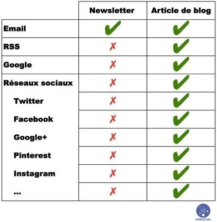 Communication digitale : une newsletter ou un article de blog ? - Up 2 Social | Bien communiquer | Scoop.it