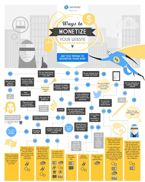 Use This Decision Tree To Monetize Your Web Site - INFOGRAPHIC | Marketing & Webmarketing | Scoop.it