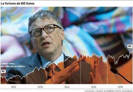 La fortune de Bill Gates dépasse la barre des 90 milliards de dollars | Donnez du Sens à vos commerces ! | Scoop.it