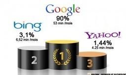 Classement des moteurs de recherches | | Google est-il le meilleur moteur de recherche? | Scoop.it