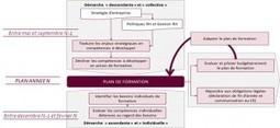 Comment concilier besoins de formation collectifs et demandes individuelles ? | Le Blog RH et Secteur Public de Sia Partners | CZ Conseil et Formation RH TOURISME | Scoop.it