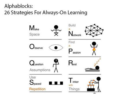 Alphablocks: 26 Strategies For Always-On Learning | Common Core ELA | Scoop.it