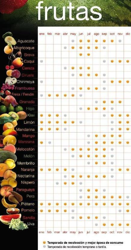 Frutas, ¿Cuándo toca cada una? | Hedonismo low cost - Gastronomía | Scoop.it