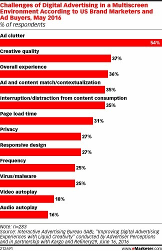 Marketers Find Ad Clutter Challenging - eMarketer | Integrated Brand Communications | Scoop.it