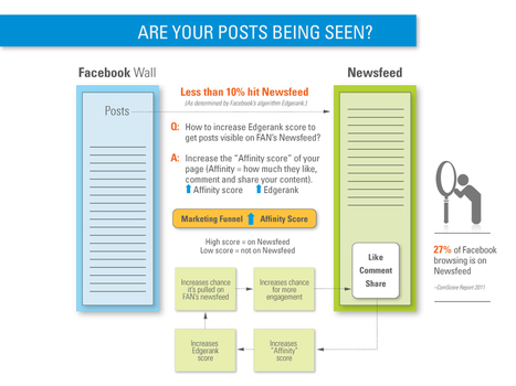 Social Media Marketing Content Creation | Social Media Branding and Social Media Business | Scoop.it