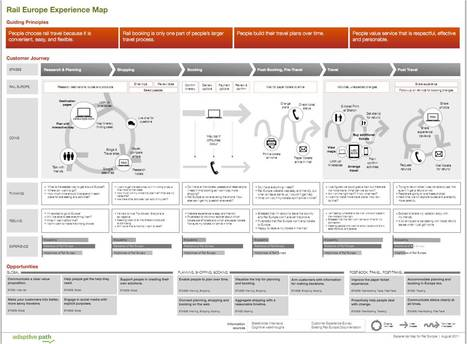 The Anatomy of an Experience Map - Adaptive Path   APRENDIZAJE   Scoop.it