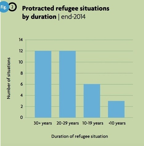 10 infographics that show the insane scale of the global displacement crisis | UNHCR Innovation | Primary Humanities | Scoop.it