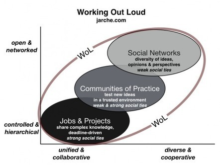 Comment on Work Out Loud Week by Harold Jarche on #wolweek | #wolweek | #skilfulcollaboration | Scoop.it
