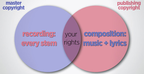 Copyright Concerns For Digital DJs | Cool Media | Scoop.it