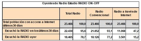 La Radio: Tradicional vs Online en España - Nuevo Estudio AIMC   Radio 2.0 (En & Fr)   Scoop.it