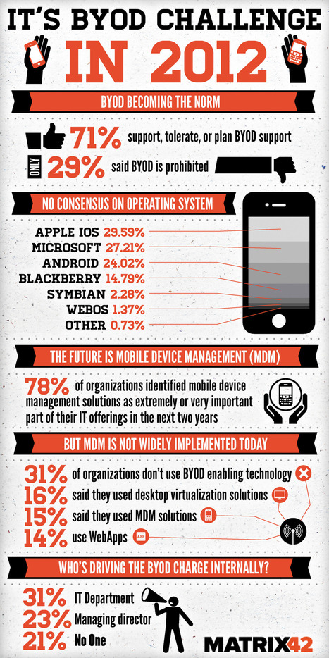 BYOD is becoming a prevalent Information Security and IT Focus (infographic) | MarketingHits | Scoop.it