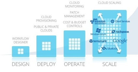 Cloud Management   ScaleXtreme Server Monitoring and Automation from the Cloud   Automation   Scoop.it