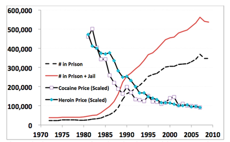 Drugs Costs & Prison Use: The most embarrassing graph in American drug policy | youth, drugs, harm reduction, social media | Scoop.it
