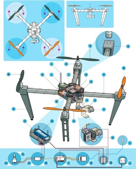 Anatomy of a Drone | Drones | Scoop.it