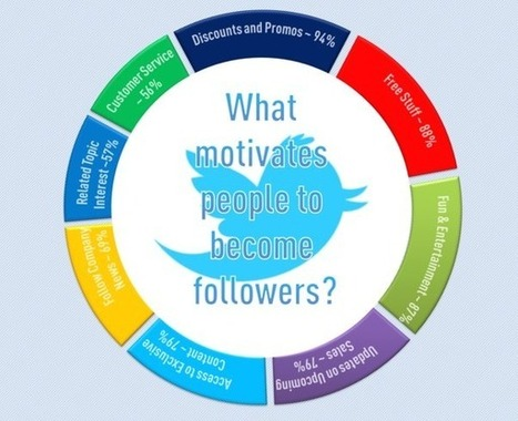 8 Things You Must Give Your Twitter Followers to Avoid Losing Them | All Things Web Design! | Scoop.it