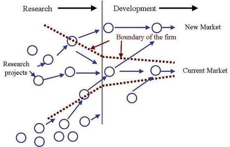 Open innovation : une mutation culturelle pour l'entreprise | E-media ... | Plateforme - TI | Scoop.it