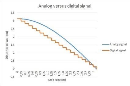 Pulse Width Modulation - Martijn Kamphuis | Arduino, Netduino, Rasperry Pi! | Scoop.it