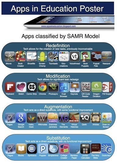 SAMR Technology Model | App recommendations | Scoop.it