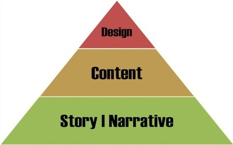 Websites Are A Story: Telling stories with your designs | Just Story It | Scoop.it