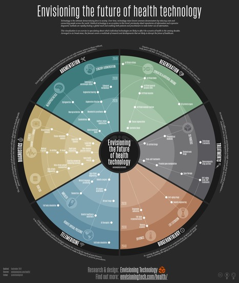Envisioning the future of health technology | Visual.ly | Social Media and Web Infographics hh | Scoop.it