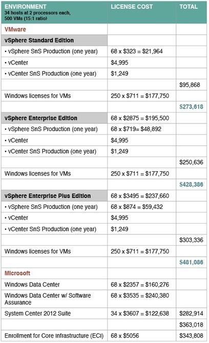 VMware vSphere vs. Microsoft Hyper-V: Which is cheaper? | Windows Server | Scoop.it