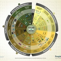 The Future of Money Infographic | Visual.ly | Non-Equilibrium Social Science | Scoop.it