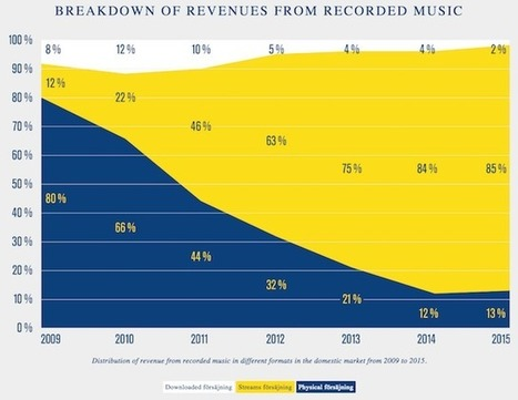 Streaming took over Sweden's music business in the last 6 years | MUSIC:ENTER | Scoop.it