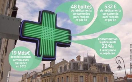 Médicaments : leur efficacité bientôt signalée sur les boîtes | Innovation en Pharmacie | Scoop.it