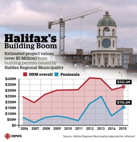 A building boom in Halifax has almost tripled construction values in the last decade | Nova Scotia Construction News | Scoop.it