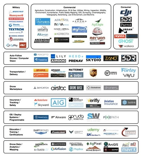 Mapping out the drone market ecosystem | sUAS News | Drones | Scoop.it