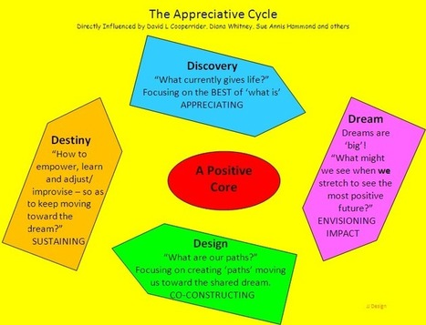 Appreciative Inquiry – DEN Blog Network | Appreciative Education | Scoop.it